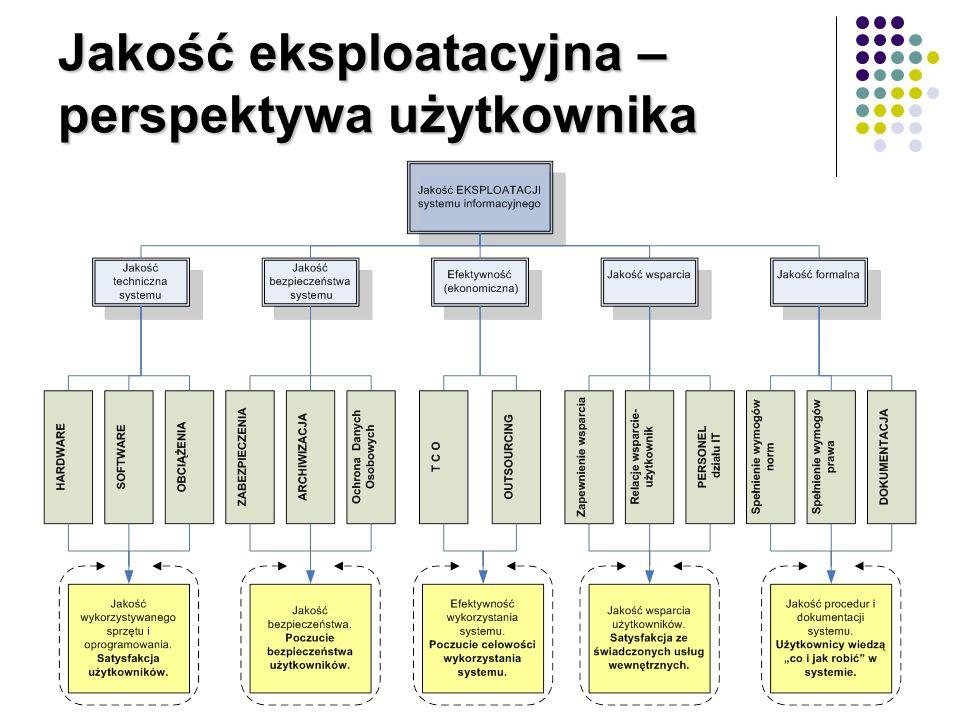 Sprzęt i oprogramowanie Sprzęt można określić jest jako zbiór wszystkich urządzeń technicznych niezbędnych do funkcjonowania technicznego systemu informatycznego Oprogramowanie (nazywane też produktem programowym) definiowane jest przez Normę ISO 9000-3 jako kompletny zestaw programów komputerowych, procedur dokumentów związanych oraz danych, dostarczany użytkownikowi