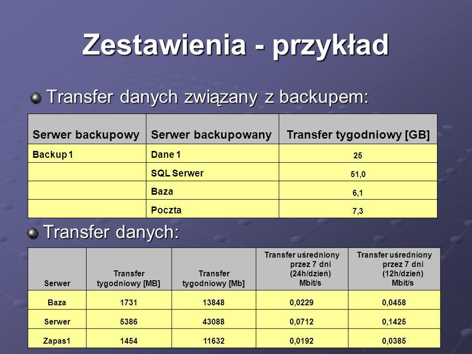 Zestawienia - przykład Transfer danych związany z backupem: Serwer backupowySerwer backupowanyTransfer tygodniowy [GB] Backup 1Dane 1 25 SQL Serwer 51,0 Baza 6,1 Poczta 7,3 Transfer danych: Serwer Transfer tygodniowy [MB] Transfer tygodniowy [Mb] Transfer uśredniony przez 7 dni (24h/dzień) Mbit/s Transfer uśredniony przez 7 dni (12h/dzień) Mbit/s Baza1731138480,02290,0458 Serwer5386430880,07120,1425 Zapas11454116320,01920,0385