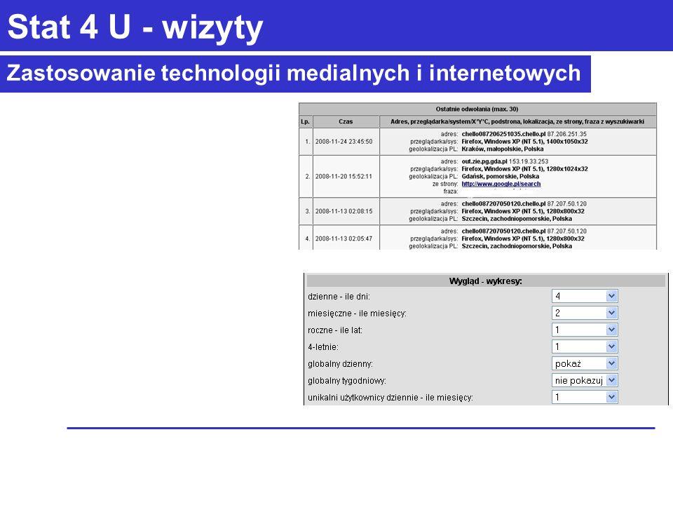 Zastosowanie technologii medialnych i internetowych Stat 4 U - wizyty