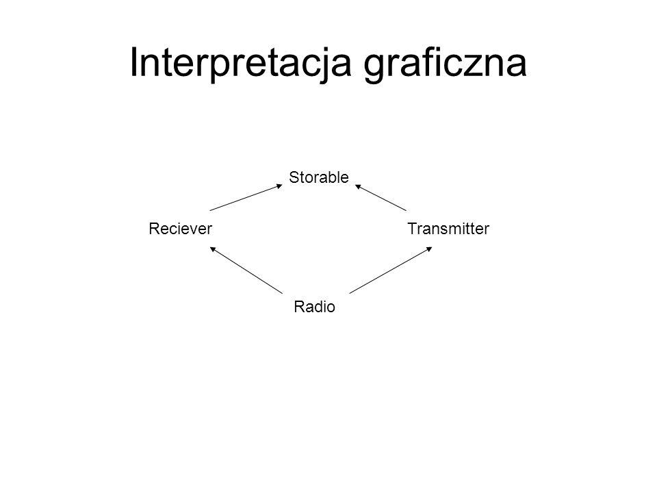 Interpretacja graficzna Storable RecieverTransmitter Radio