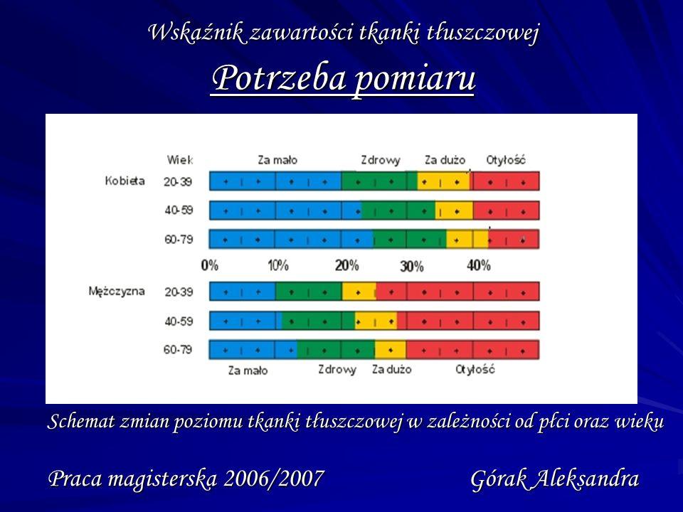 Wskaźnik zawartości tkanki tłuszczowej Schemat blokowy urządzenia Praca magisterska 2006/2007 Górak Aleksandra