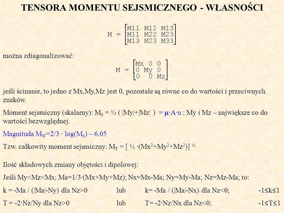 TENSORA MOMENTU SEJSMICZNEGO - WŁASNOŚCI M11 M12 M13 M = M11 M22 M23 M13 M23 M33 można zdiagonalizować: Mx 0 0 M = 0 My 0 0 0 Mz jeśli ścinanie, to je