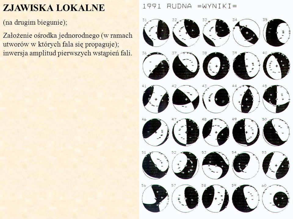 ZJAWISKA LOKALNE (na drugim biegunie); Założenie ośrodka jednorodnego (w ramach utworów w których fala się propaguje); inwersja amplitud pierwszych ws