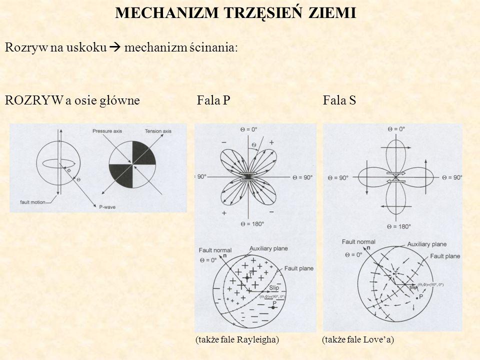 ROZRYW a osie główneFala P Fala S (także fale Rayleigha) (także fale Lovea) MECHANIZM TRZĘSIEŃ ZIEMI Rozryw na uskoku mechanizm ścinania: