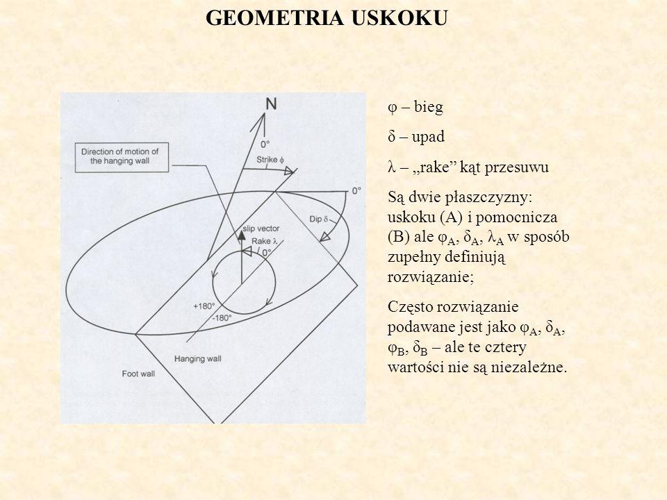 GEOMETRIA USKOKU φ – bieg δ – upad λ – rake kąt przesuwu Są dwie płaszczyzny: uskoku (A) i pomocnicza (B) ale φ A, δ A, λ A w sposób zupełny definiują