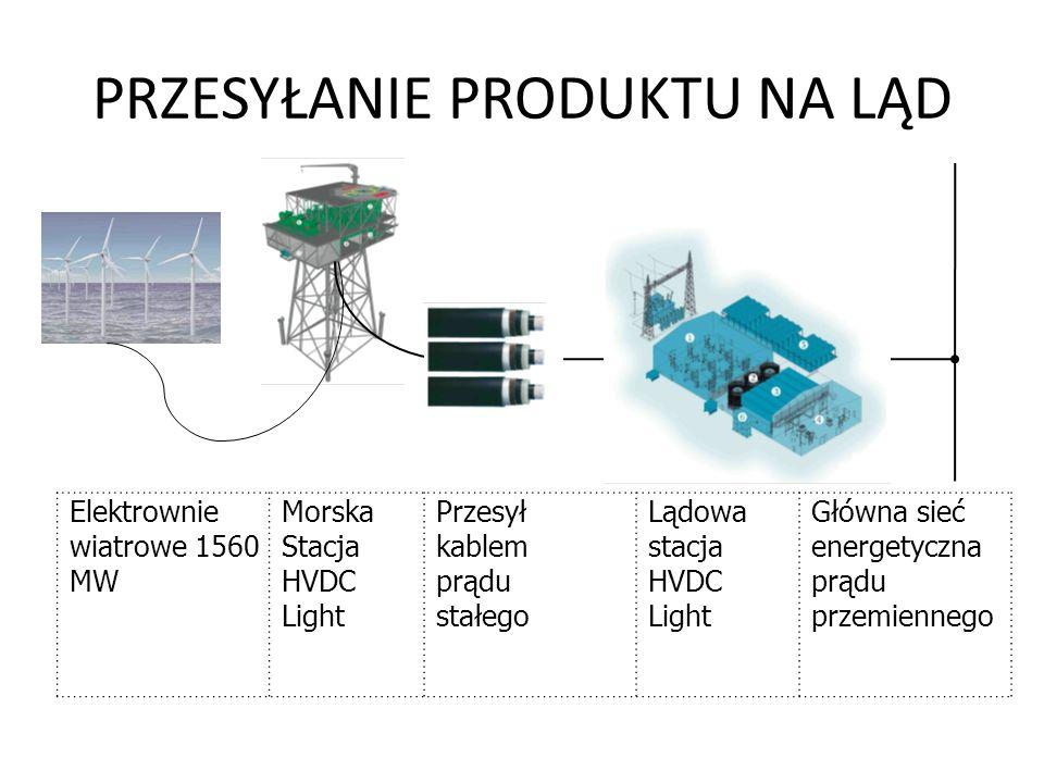 PRZESYŁANIE PRODUKTU NA LĄD Elektrownie wiatrowe 1560 MW Morska Stacja HVDC Light Przesył kablem prądu stałego Lądowa stacja HVDC Light Główna sieć en