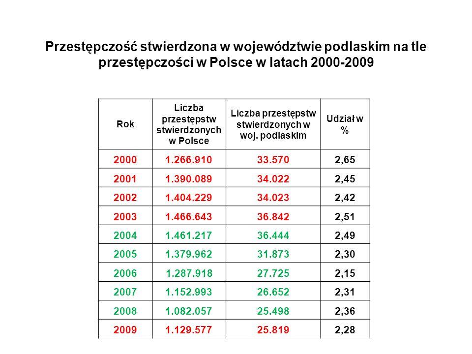 Skuteczność Policji w walce z przestępczością w okolicy miejsca zamieszkania