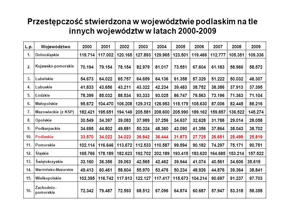 Podejrzani w województwie podlaskim na tle liczby podejrzanych w Polsce w latach 2000-2009 Rok Liczba podejrzanych w Polsce Liczba podejrzanych w woj.