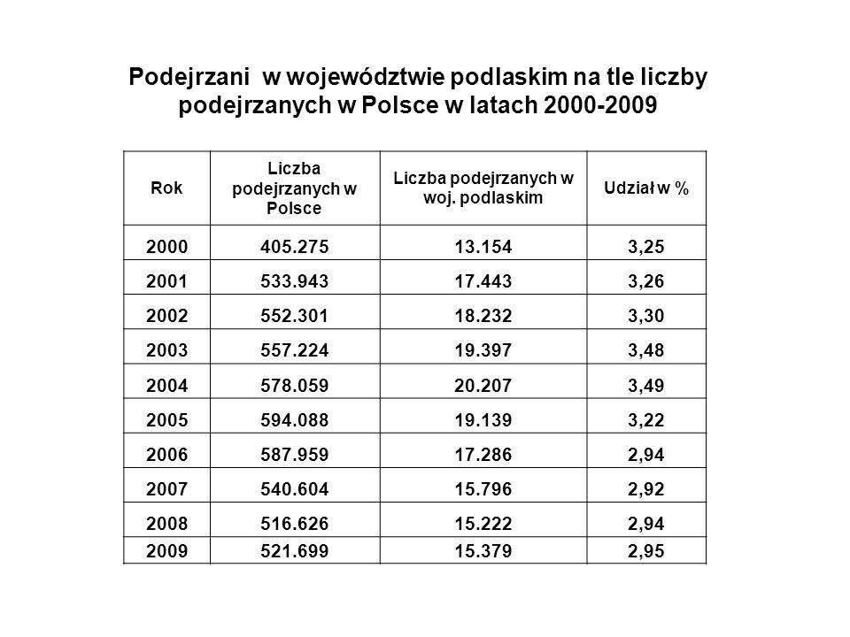 Wykrywalność przestępstw w województwie podlaskim na tle wykrywalności w Polsce w latach 2000-2009 Rok Wykrywalność przestępstw w Polsce [%] Wykrywalność przestępstw w woj.