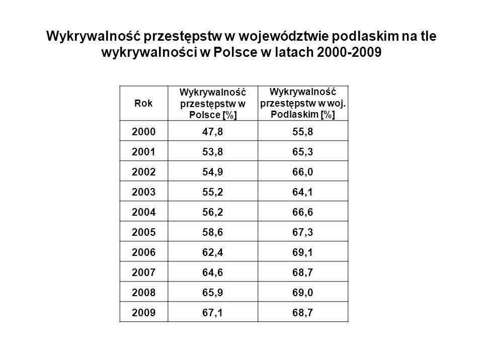 Dynamika wybranych kategorii przestępstw w woj.