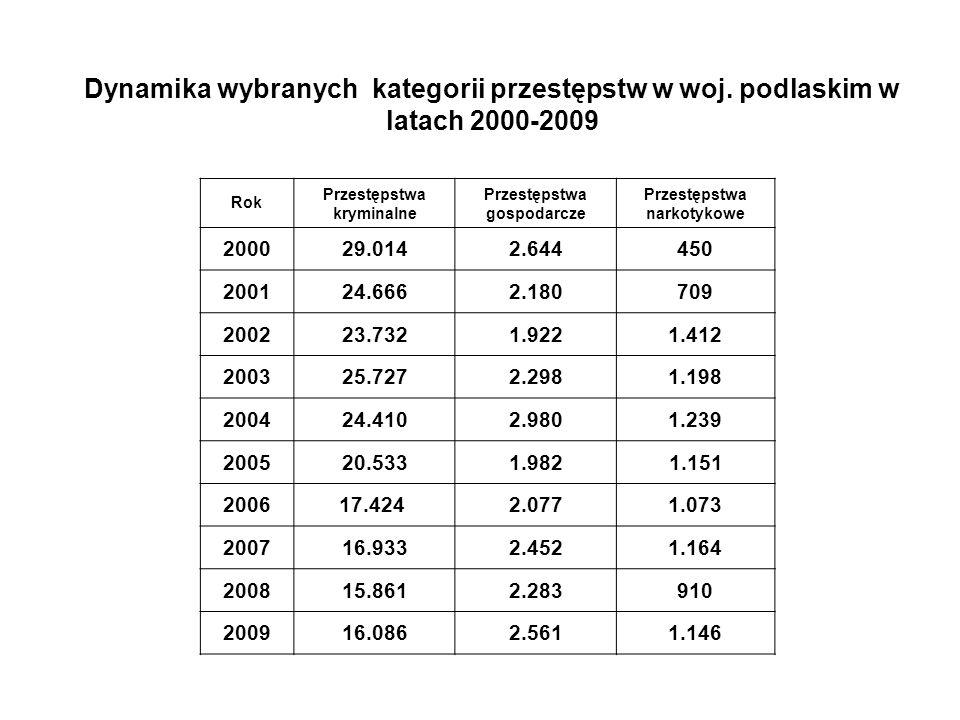 Dynamika zdarzeń w ruchu drogowym w woj.