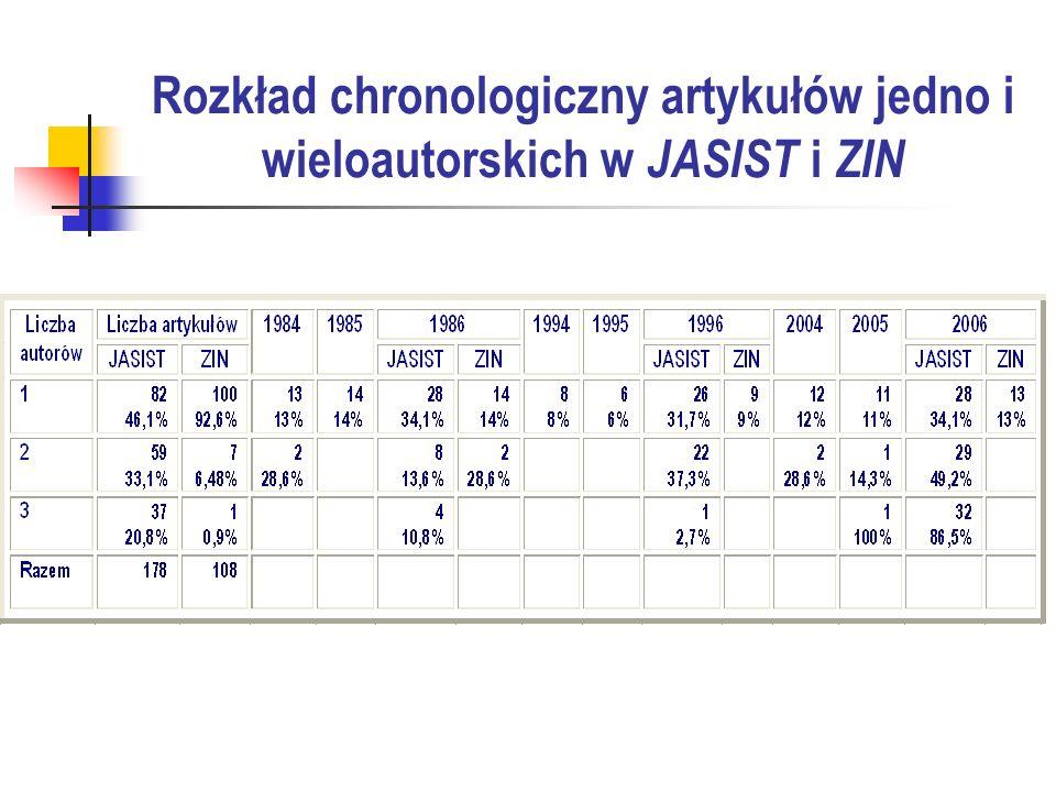 Rozkład chronologiczny artykułów jedno i wieloautorskich w JASIST i ZIN