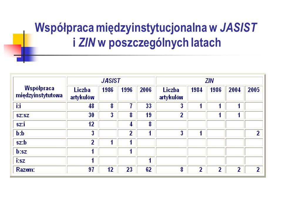 Współpraca międzyinstytucjonalna w JASIST i ZIN w poszczególnych latach