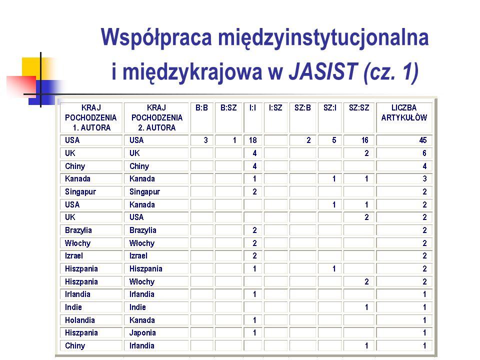 Współpraca międzyinstytucjonalna i międzykrajowa w JASIST (cz. 1)