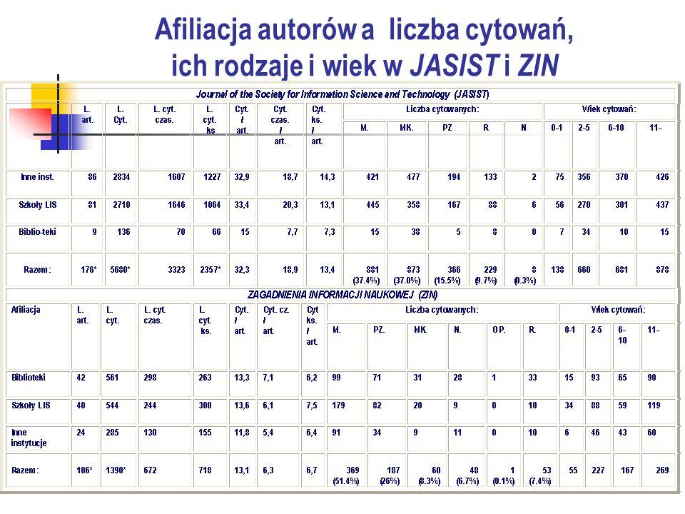 Afiliacja autorów a liczba cytowań, ich rodzaje i wiek w JASIST i ZIN