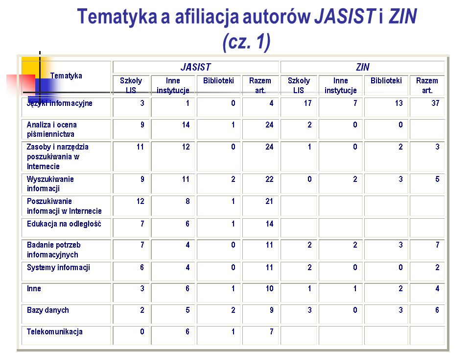 Tematyka a afiliacja autorów JASIST i ZIN (cz. 1)
