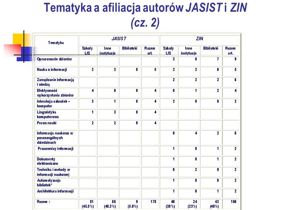 Tematyka a afiliacja autorów JASIST i ZIN (cz. 2)
