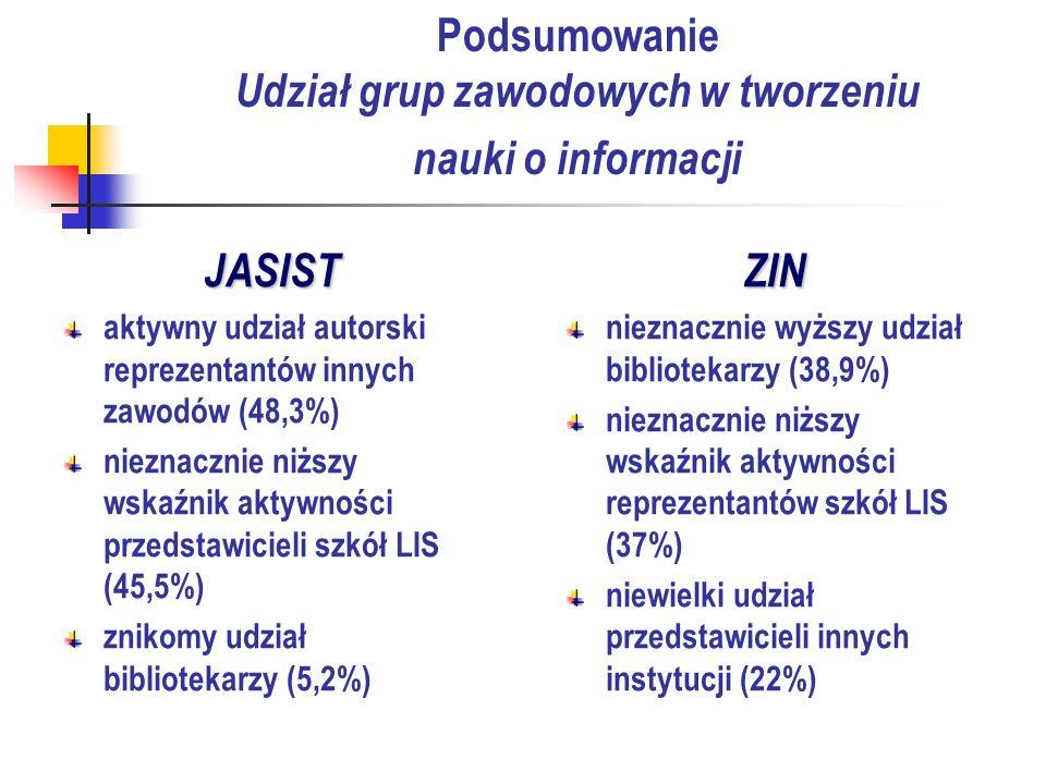 Podsumowanie Udział grup zawodowych w tworzeniu nauki o informacji JASIST aktywny udział autorski reprezentantów innych zawodów (48,3%) nieznacznie niższy wskaźnik aktywności przedstawicieli szkół LIS (45,5%) znikomy udział bibliotekarzy (5,2%)ZIN nieznacznie wyższy udział bibliotekarzy (38,9%) nieznacznie niższy wskaźnik aktywności reprezentantów szkół LIS (37%) niewielki udział przedstawicieli innych instytucji (22%)