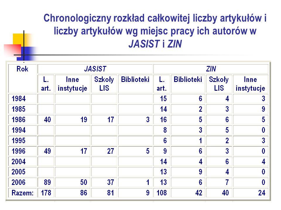 Podsumowanie Korzystanie z piśmiennictwa (cytowania) w Polsce (ZIN) 51, 7% cytowań odwołuje się do książek (10 % więcej aniżeli w JASIST ), 48, 3% do czasopism duże wahania w odsetku cytowanych książek - od ok.