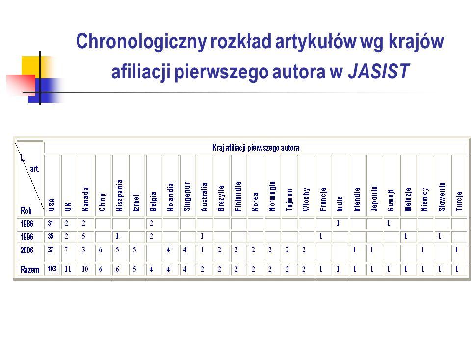 Podsumowanie Kategorie tematyczne a afiliacja autorów JASIST udział reprezentantów LIS i innych instytucji w 15 na 16 wyróżnionych kategorii tematycznych, bibliotekarzy tylko w 7 przewaga reprezentantów LIS w liczbie artykułów w 7 kategoriach, przedstawicieli innych instytucji w 8, bibliotekarzy w żadnej przedstawiciele LIS najwięcej do powiedzenia mają na temat analizy i oceny, metod i środków ułatwiających użytkownikom poruszanie się w środowisku webowym, jak i wszelkich problemów występujących na linii człowiek – komputer oraz szerzej człowiek sieć, przedstawiciele innych zawodów w kwestii sposobów ewaluacji piśmiennictwa naukowego, telekomunikacji, lingwistyki komputerowej ZIN udział przedstawicieli LIS w 16 na 19 kategorii tematycznych, bibliotekarzy w 13, reprezentantów innych instytucji tylko w 9; wyższy odsetek artykułów przedstawicieli LIS w 5 kategoriach tematycznych, bibliotekarzy w 6, reprezentantów innych zawodów w 3; przedstawiciele LIS najwięcej do powiedzenia mają na temat języków informacyjnych, analizy i oceny piśmiennictwa, systemów informacji, interakcji człowiek-komputer, bibliotekarze natomiast o opracowaniu zbiorów, potrzebach informacyjnych, efektywności wykorzystywania zbiorów, wyszukiwaniu informacji, zasobach i narzędziach poszukiwania w Internecie, reprezentanci innych zawodów na temat technik i metod usprawniających działalność informacyjną oraz organizacji informacji naukowej w dziedzinach reprezentowanych przez konkretne ośrodki