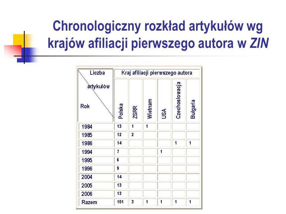 Rozkład artykułów według krajów i afiliacji w JASIST (cz. 1)