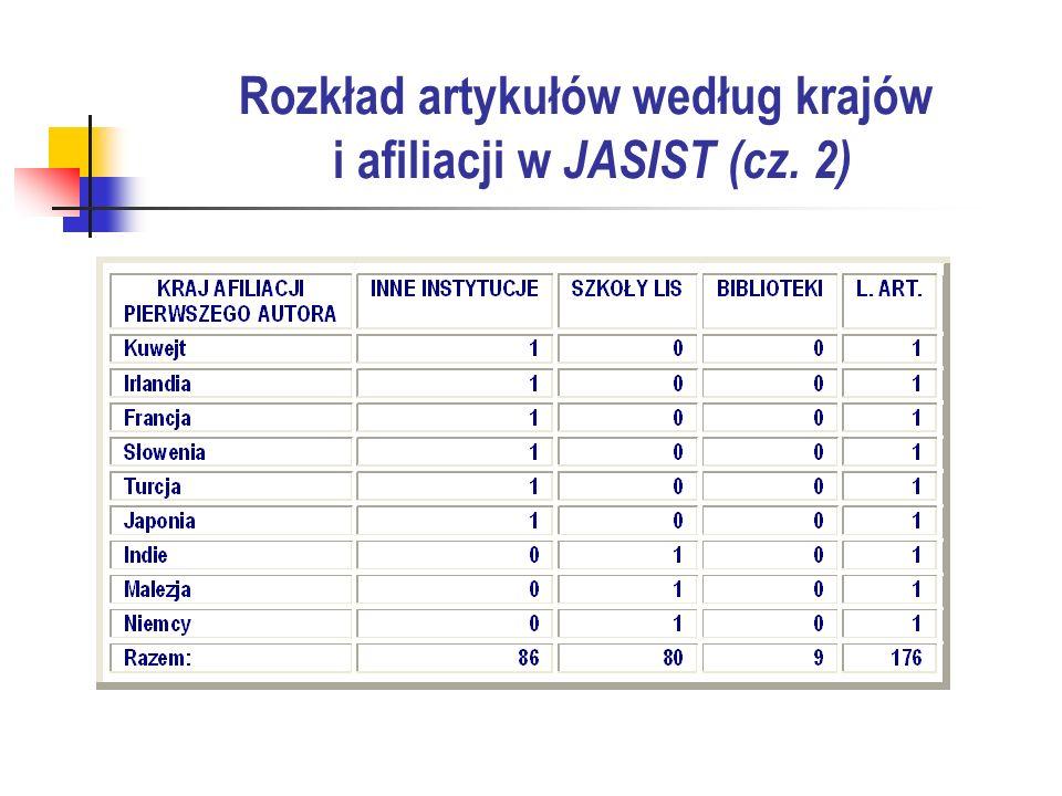 Rozkład artykułów według krajów i afiliacji w JASIST (cz. 2)