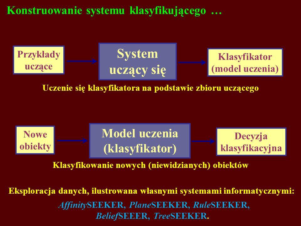 Konstruowanie systemu klasyfikującego … Przykłady uczące Klasyfikator (model uczenia) System uczący się Nowe obiekty Decyzja klasyfikacyjna Model uczenia (klasyfikator) Uczenie się klasyfikatora na podstawie zbioru uczącego Klasyfikowanie nowych (niewidzianych) obiektów Eksploracja danych, ilustrowana własnymi systemami informatycznymi: AffinitySEEKER, PlaneSEEKER, RuleSEEKER, BeliefSEEER, TreeSEEKER.