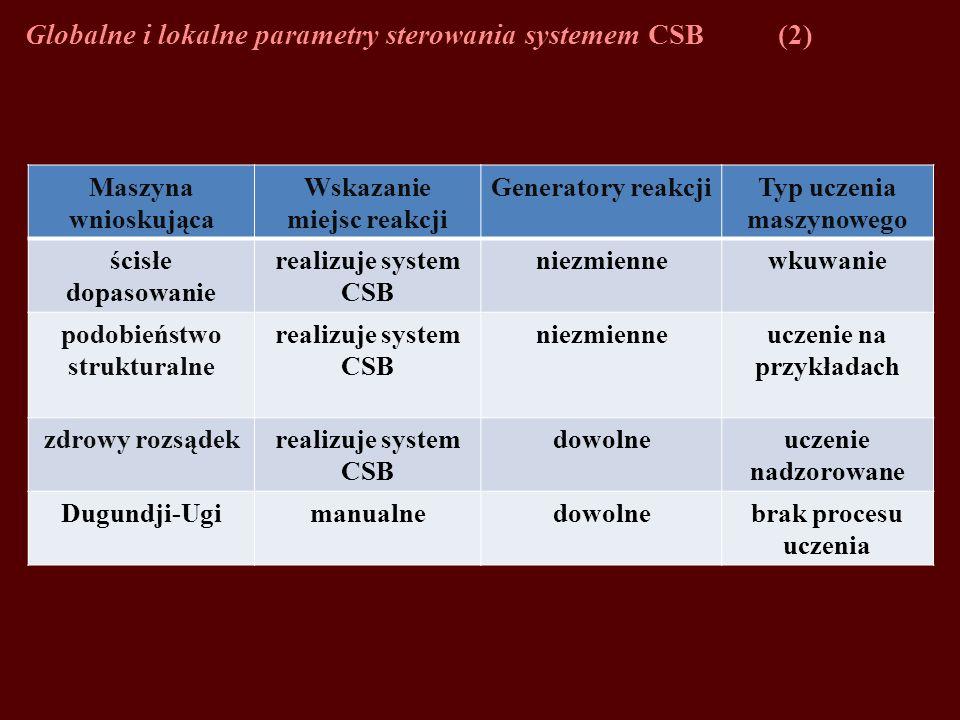 Globalne i lokalne parametry sterowania systemem CSB(2) Maszyna wnioskująca Wskazanie miejsc reakcji Generatory reakcjiTyp uczenia maszynowego ścisłe dopasowanie realizuje system CSB niezmiennewkuwanie podobieństwo strukturalne realizuje system CSB niezmienneuczenie na przykładach zdrowy rozsądekrealizuje system CSB dowolneuczenie nadzorowane Dugundji-Ugimanualnedowolnebrak procesu uczenia