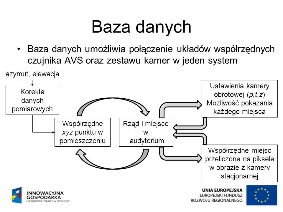 Baza danych Baza danych umożliwia połączenie układów współrzędnych czujnika AVS oraz zestawu kamer w jeden system azymut, elewacja Korekta danych pomi