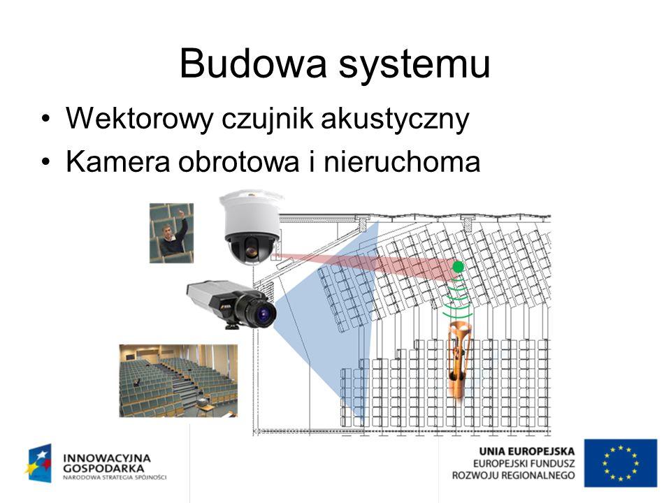 Budowa systemu Wektorowy czujnik akustyczny Kamera obrotowa i nieruchoma