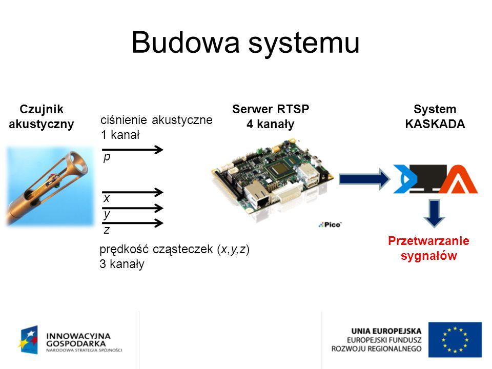 Budowa systemu ciśnienie akustyczne 1 kanał prędkość cząsteczek (x,y,z) 3 kanały Serwer RTSP 4 kanały Czujnik akustyczny System KASKADA p x y z Przetw