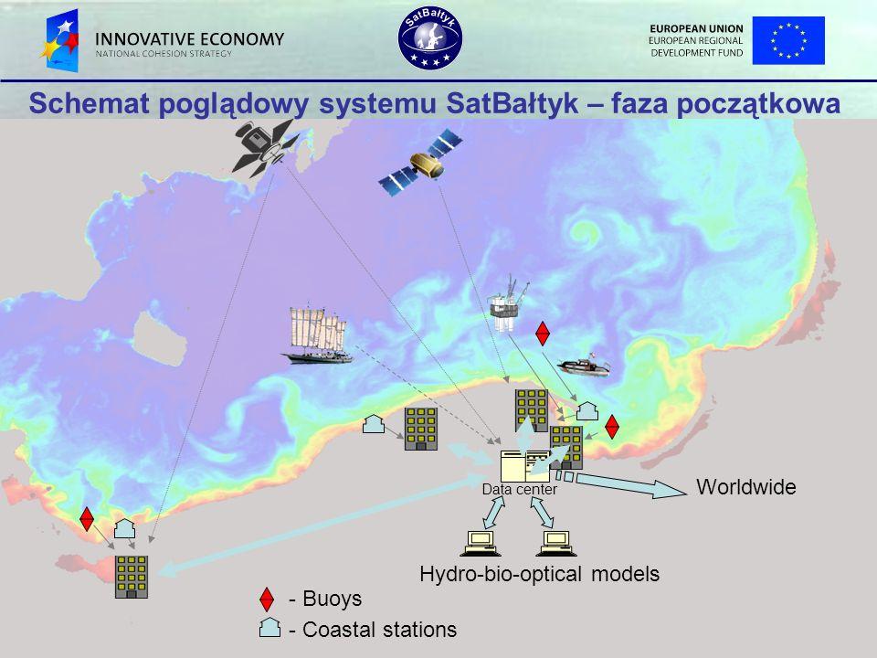 - Buoys - Coastal stations Data center Hydro-bio-optical models Worldwide Schemat poglądowy systemu SatBałtyk – faza początkowa