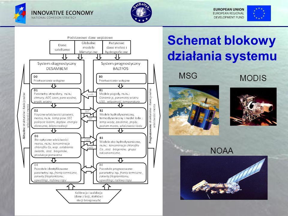 Schemat blokowy działania systemu MSG NOAA MODIS