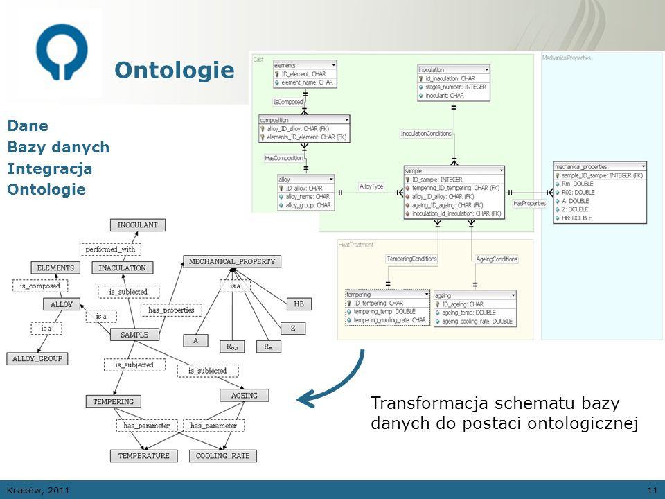 Kraków, 201111 Ontologie Dane Bazy danych Integracja Ontologie Transformacja schematu bazy danych do postaci ontologicznej