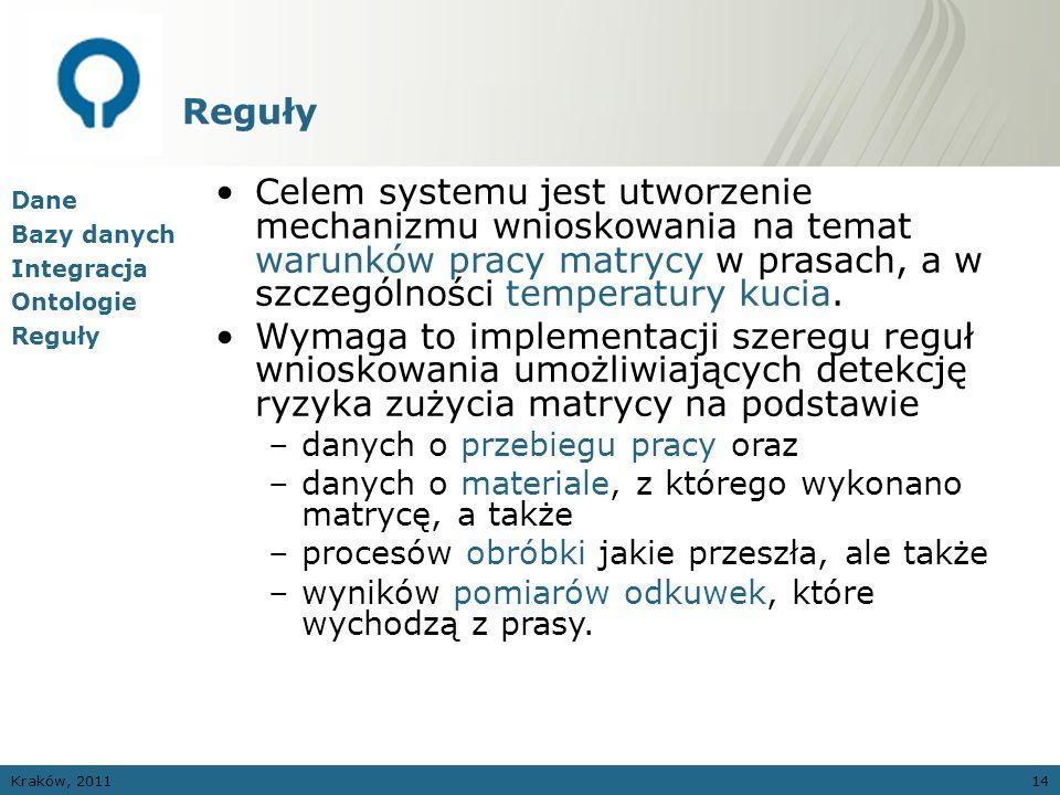 Kraków, 201114 Reguły Dane Bazy danych Integracja Ontologie Reguły Celem systemu jest utworzenie mechanizmu wnioskowania na temat warunków pracy matry