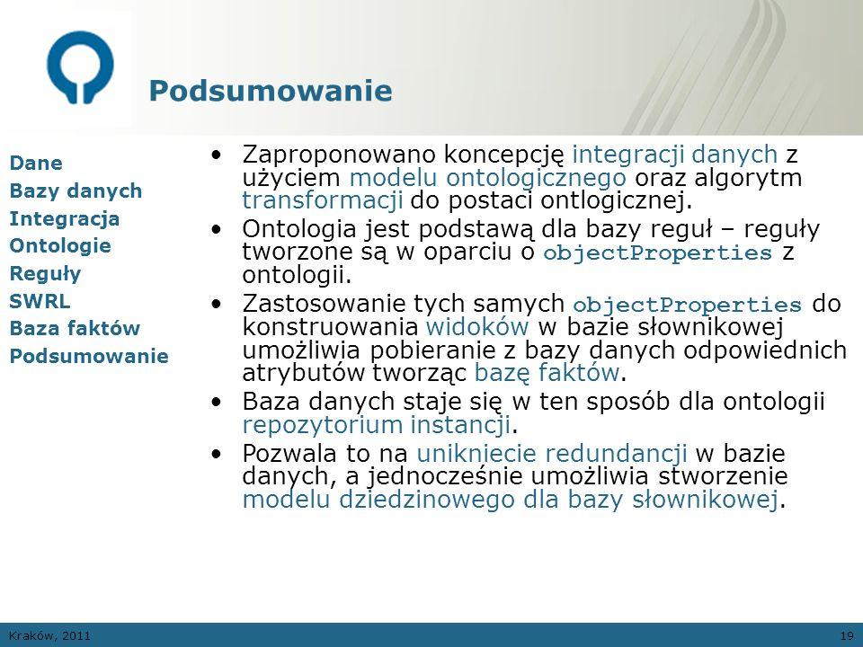 Kraków, 201119 Podsumowanie Dane Bazy danych Integracja Ontologie Reguły SWRL Baza faktów Podsumowanie Zaproponowano koncepcję integracji danych z uży