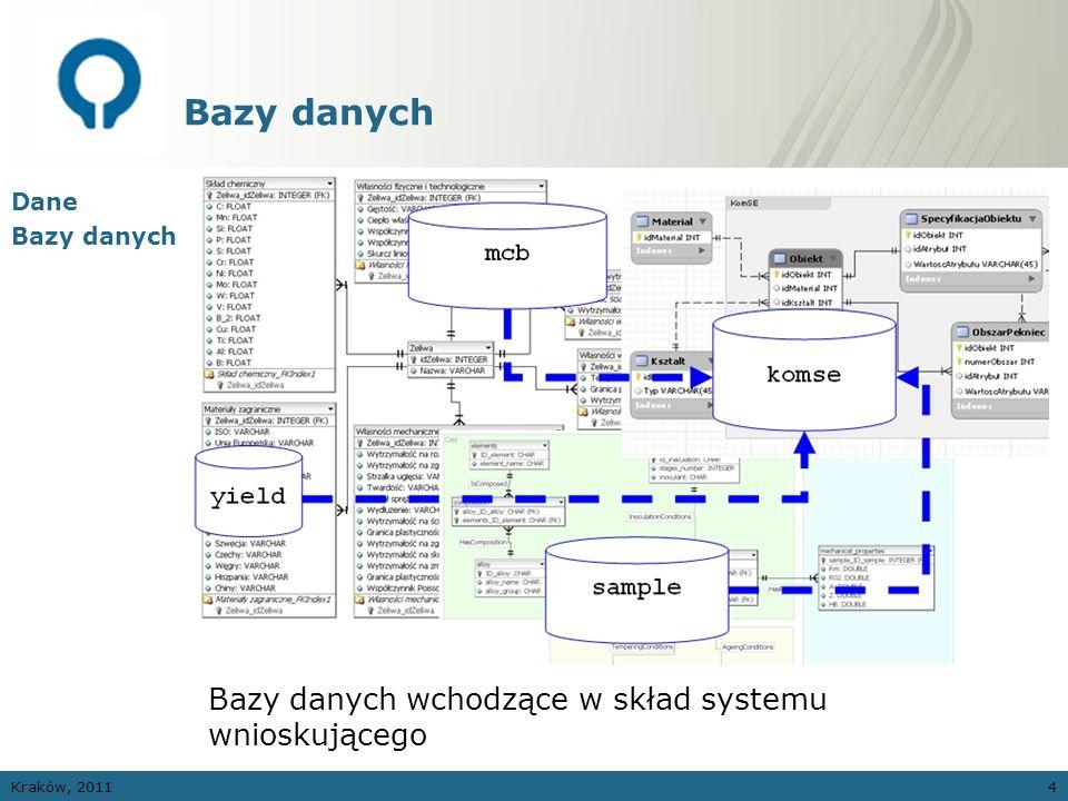 Kraków, 20114 Bazy danych Dane Bazy danych Bazy danych wchodzące w skład systemu wnioskującego