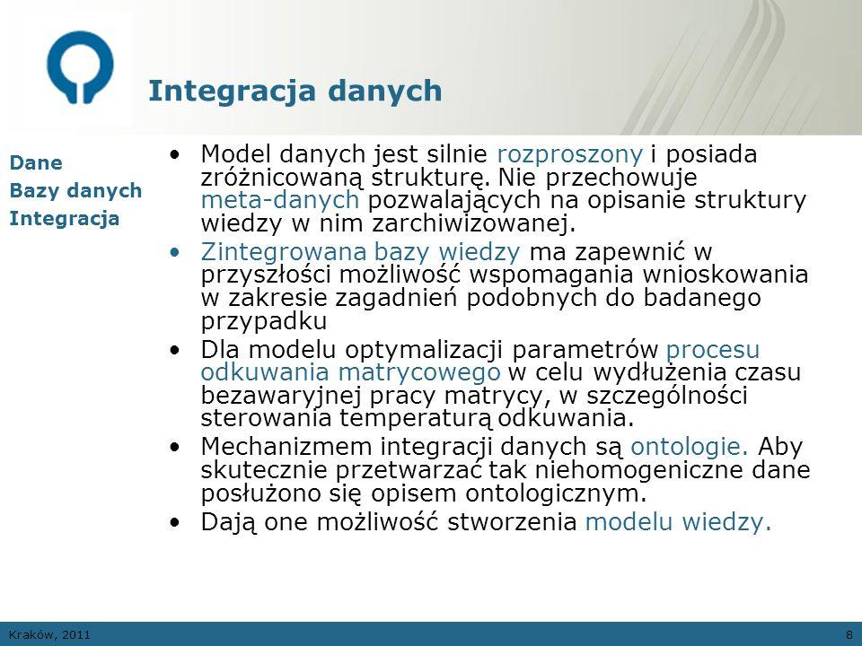 Kraków, 20119 Integracja danych – ontologie Ontologia to logiczna reprezentacja pewnej dziedziny wiedzy i relacji między obiektami w niej występującymi.