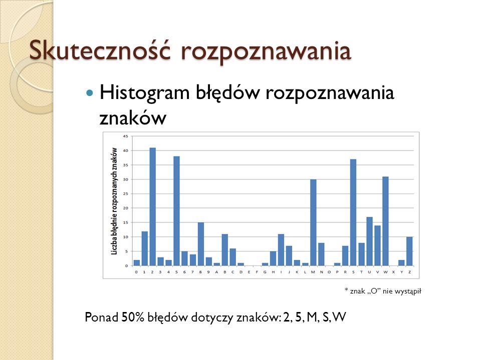 Histogram błędów rozpoznawania znaków * znak O nie wystąpił Ponad 50% błędów dotyczy znaków: 2, 5, M, S, W Skuteczność rozpoznawania