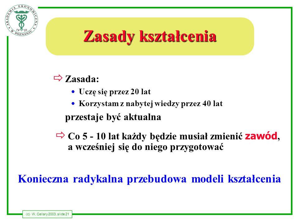 (c) W. Cellary 2003, slide 21 Zasady kształcenia ð Zasada: Uczę się przez 20 lat Korzystam z nabytej wiedzy przez 40 lat przestaje być aktualna Co 5 -
