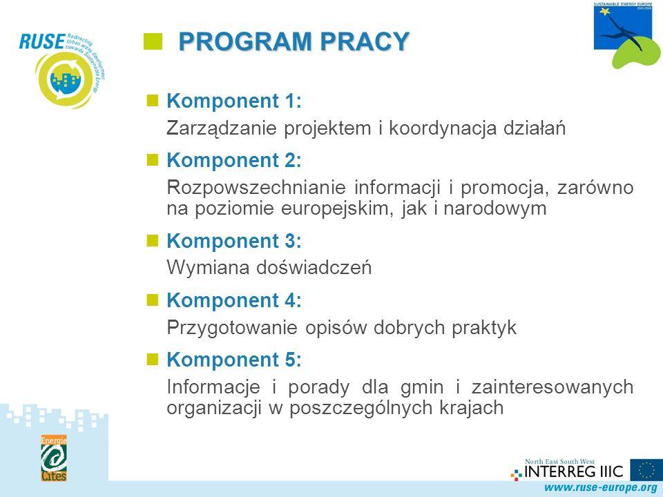Polska Sieć PROGRAM PRACY Komponent 1: Zarządzanie projektem i koordynacja działań Komponent 2: Rozpowszechnianie informacji i promocja, zarówno na poziomie europejskim, jak i narodowym Komponent 3: Wymiana doświadczeń Komponent 4: Przygotowanie opisów dobrych praktyk Komponent 5: Informacje i porady dla gmin i zainteresowanych organizacji w poszczególnych krajach