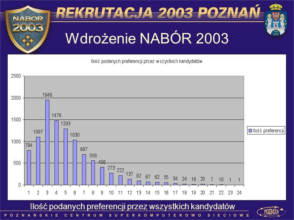 Ilość podanych preferencji przez wszystkich kandydatów Wdrożenie NABÓR 2003