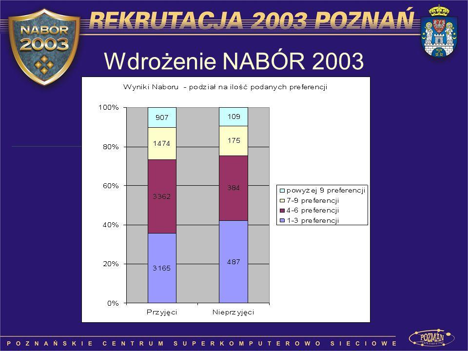Wdrożenie NABÓR 2003