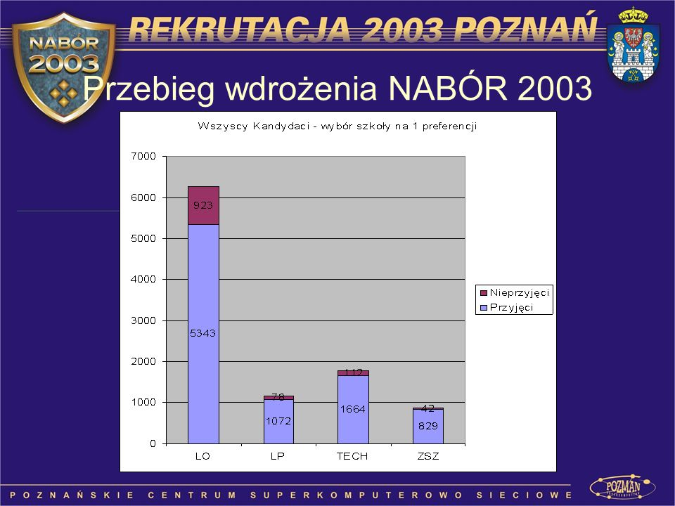 Przebieg wdrożenia NABÓR 2003