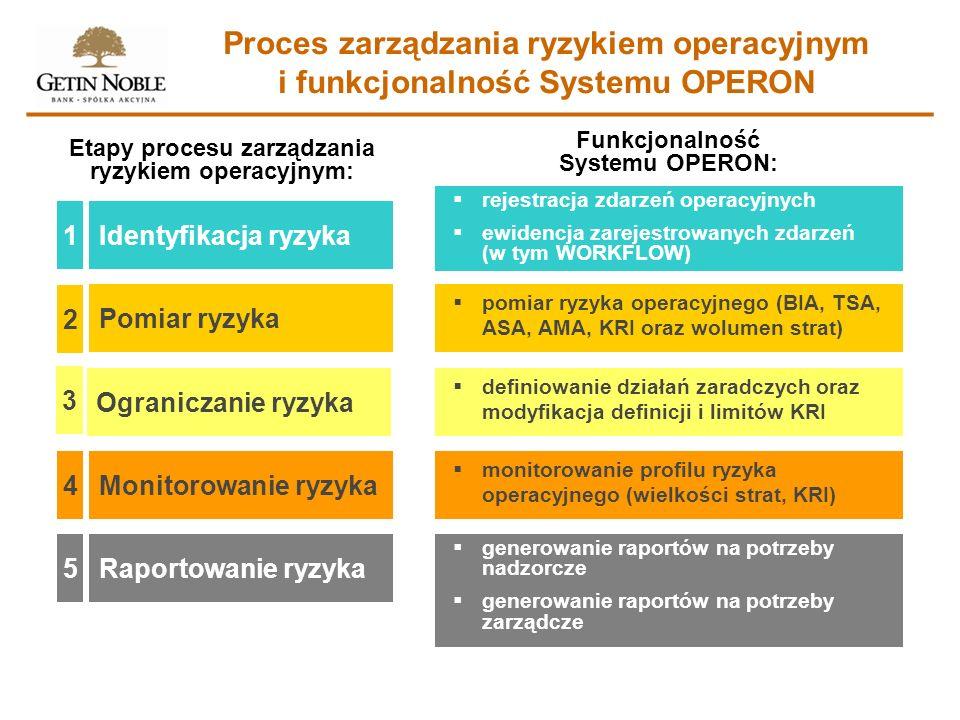 Identyfikacja ryzyka1 Pomiar ryzyka 2 Ograniczanie ryzyka 3 Monitorowanie ryzyka 4 Raportowanie ryzyka5 Etapy procesu zarządzania ryzykiem operacyjnym