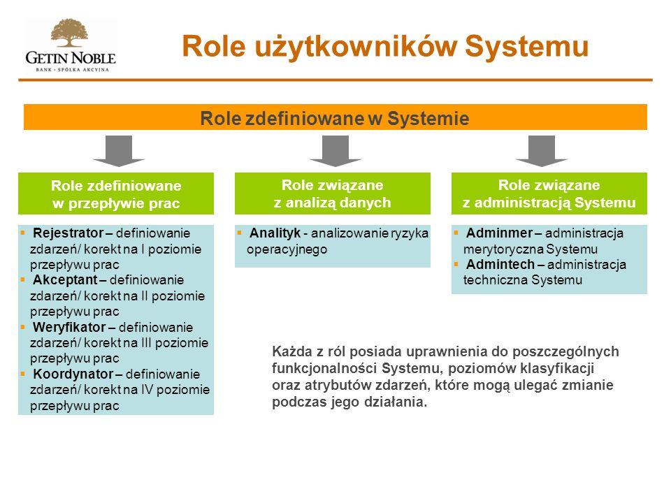Role użytkowników Systemu Role zdefiniowane w Systemie Role zdefiniowane w przepływie prac Role związane z analizą danych Role związane z administracj