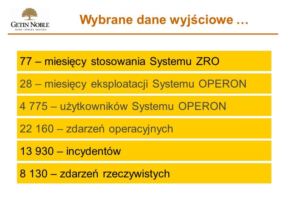 Wybrane dane wyjściowe … 77 – miesięcy stosowania Systemu ZRO 28 – miesięcy eksploatacji Systemu OPERON 4 775 – użytkowników Systemu OPERON 22 160 – z