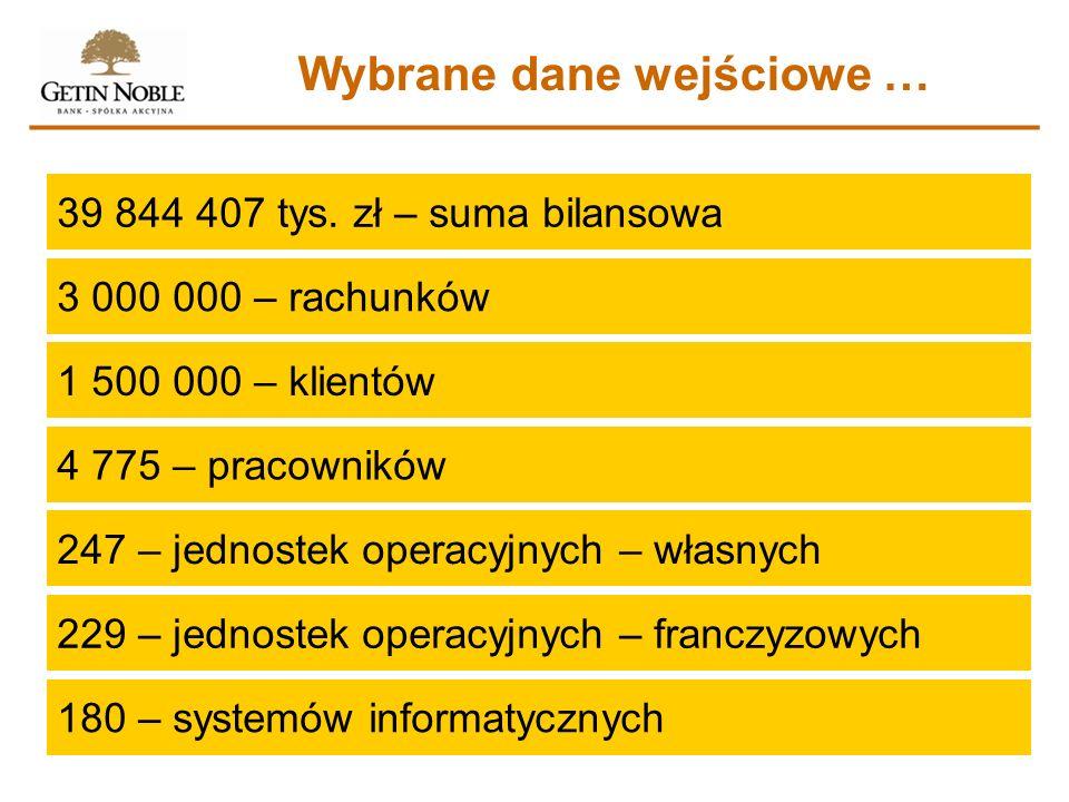 Wybrane dane wejściowe … 39 844 407 tys. zł – suma bilansowa 3 000 000 – rachunków 1 500 000 – klientów 4 775 – pracowników 247 – jednostek operacyjny