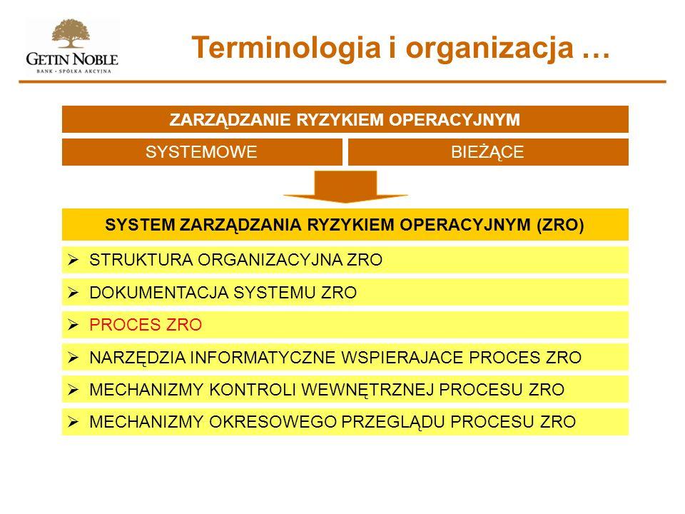 Terminologia i organizacja … ZARZĄDZANIE RYZYKIEM OPERACYJNYM SYSTEMOWEBIEŻĄCE SYSTEM ZARZĄDZANIA RYZYKIEM OPERACYJNYM (ZRO) STRUKTURA ORGANIZACYJNA Z