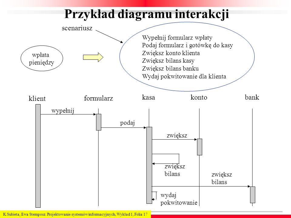 K.Subieta, Ewa Stemposz. Projektowanie systemów informacyjnych, Wykład 1, Folia 17 Przykład diagramu interakcji wpłata pieniędzy Wypełnij formularz wp